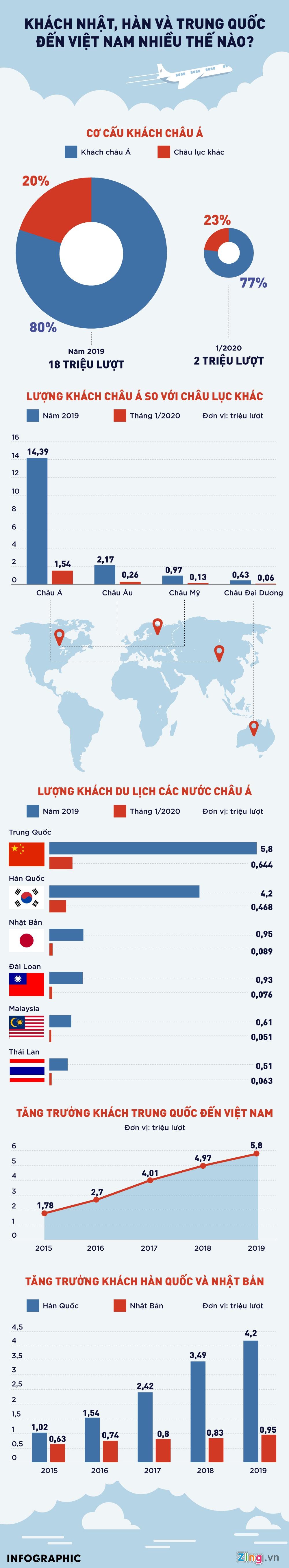 [Infographics] Khách Hàn, Nhật và Trung Quốc đến Việt Nam nhiều thế nào? - Ảnh 1