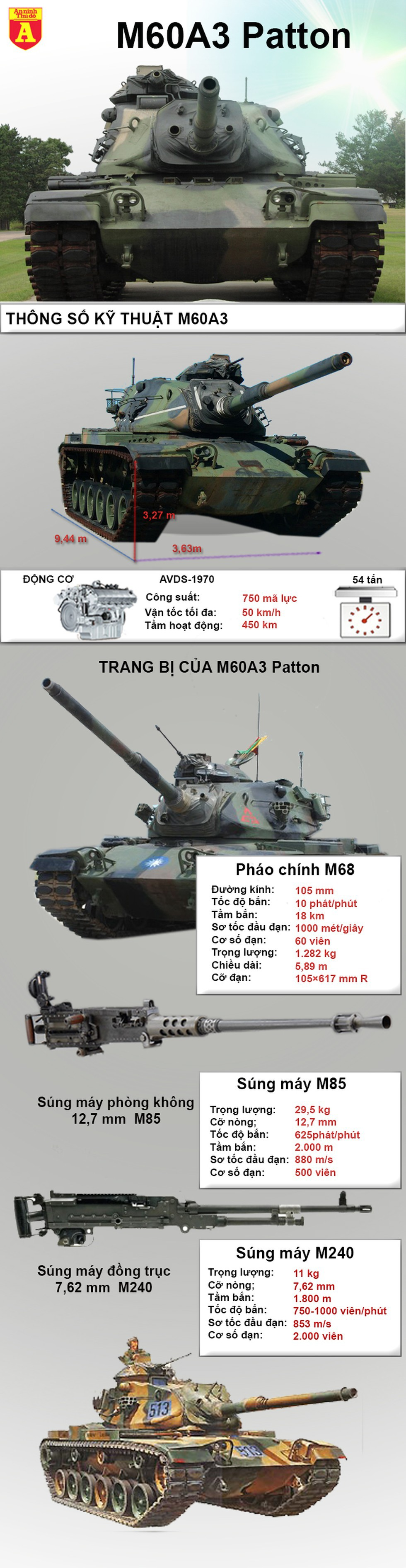 """[Infographics] Thổ Nhĩ Kỳ quá liều lĩnh khi mang """"xe tăng cổ"""" vào chiến trường Syria - Ảnh 1"""