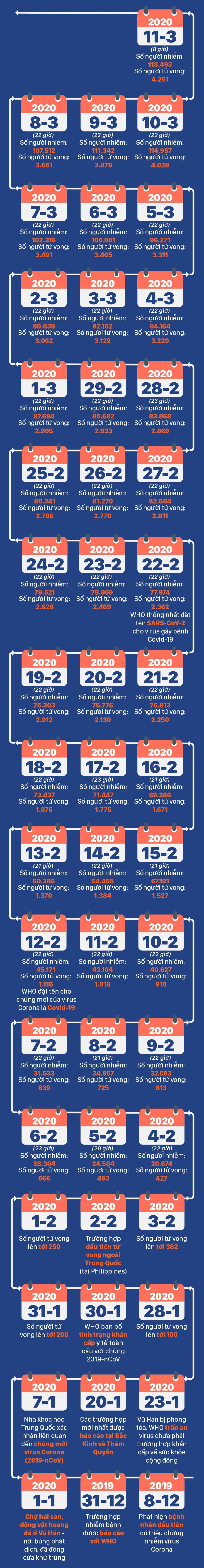 [Infographics] Diễn biến mới nhất dịch viêm đường hô hấp cấp Covid-19 - Ảnh 3