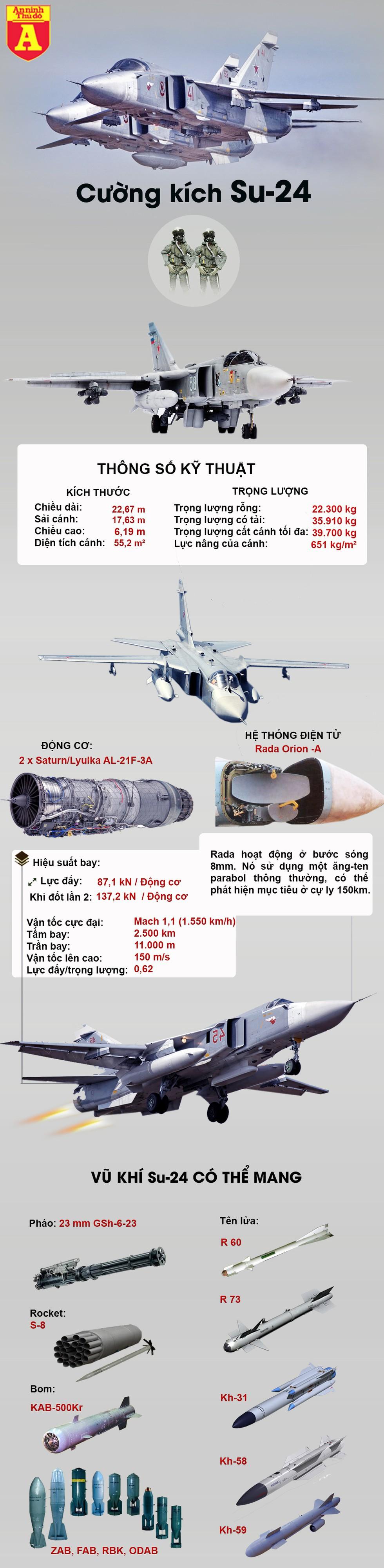 """[Infographics] Thổ Nhĩ Kỳ bắn rơi liền lúc 2 chiến đấu cơ Syria, nghi trong đó có cả """"kiếm sĩ"""" Su-24 - Ảnh 1"""