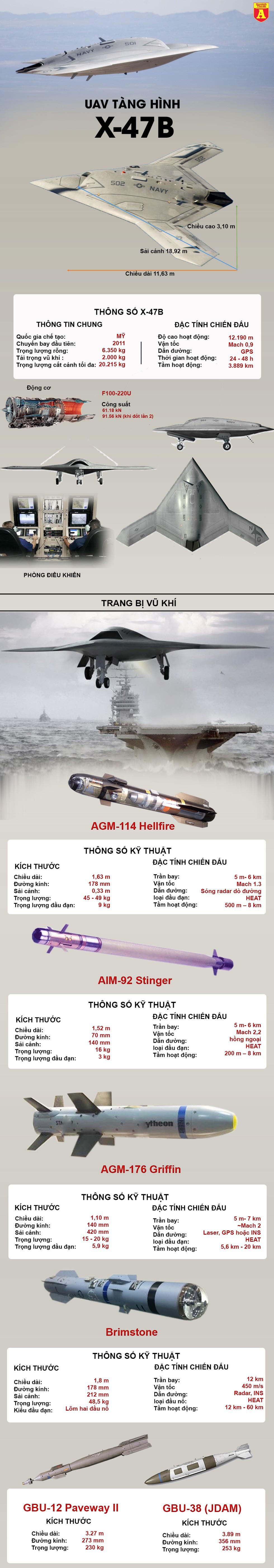 [Infographics] X-47B - Khí tài cực nguy hiểm Mỹ từng thử nghiệm trên tàu sân bay - Ảnh 1