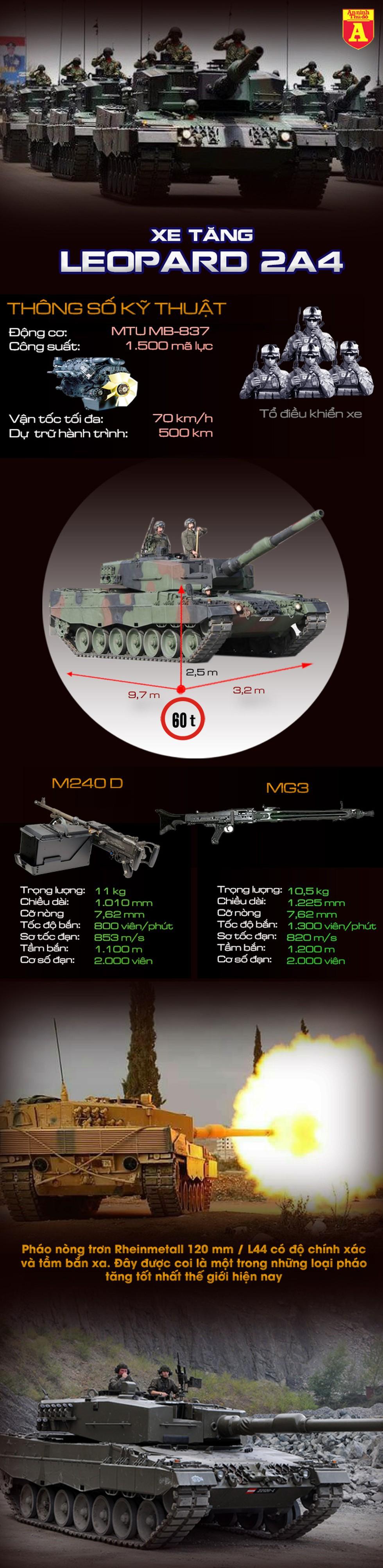 """[Infographics] Chiến trường Syria trở thành """"máy nghiền"""" xe tăng Leopard 2A4 Thổ Nhĩ Kỳ - Ảnh 1"""