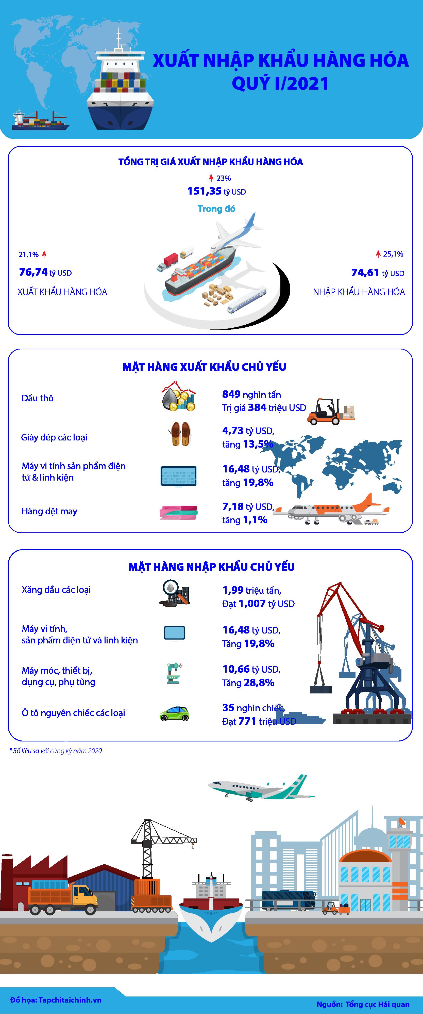 [Infographics] Xuất nhập khẩu hàng hóa của Việt Nam quý I/2021 - Ảnh 1