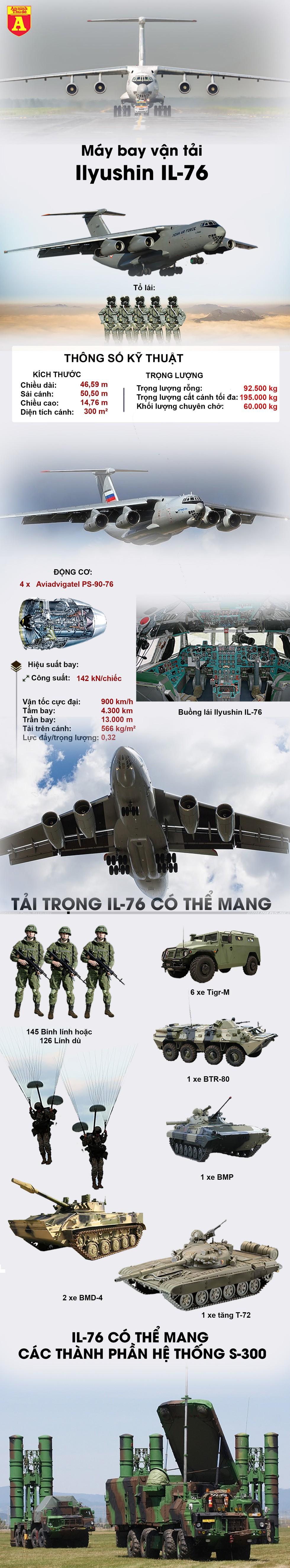 [Infographics] Phi đoàn 9 vận tải cơ khổng lồ Nga đáp xuống Italy để trợ giúp ứng phó Covid-19 - Ảnh 1