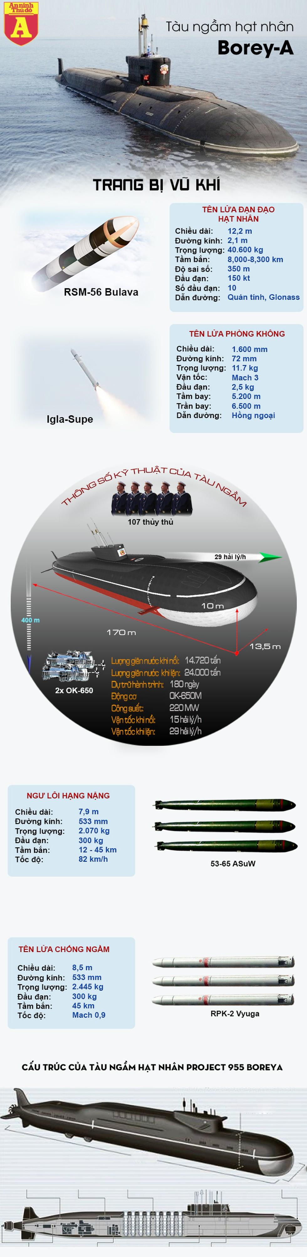 [Infographics] Siêu tàu ngầm hạt nhân Nga bí mật đi qua bờ biển mà Mỹ không hay biết - Ảnh 1
