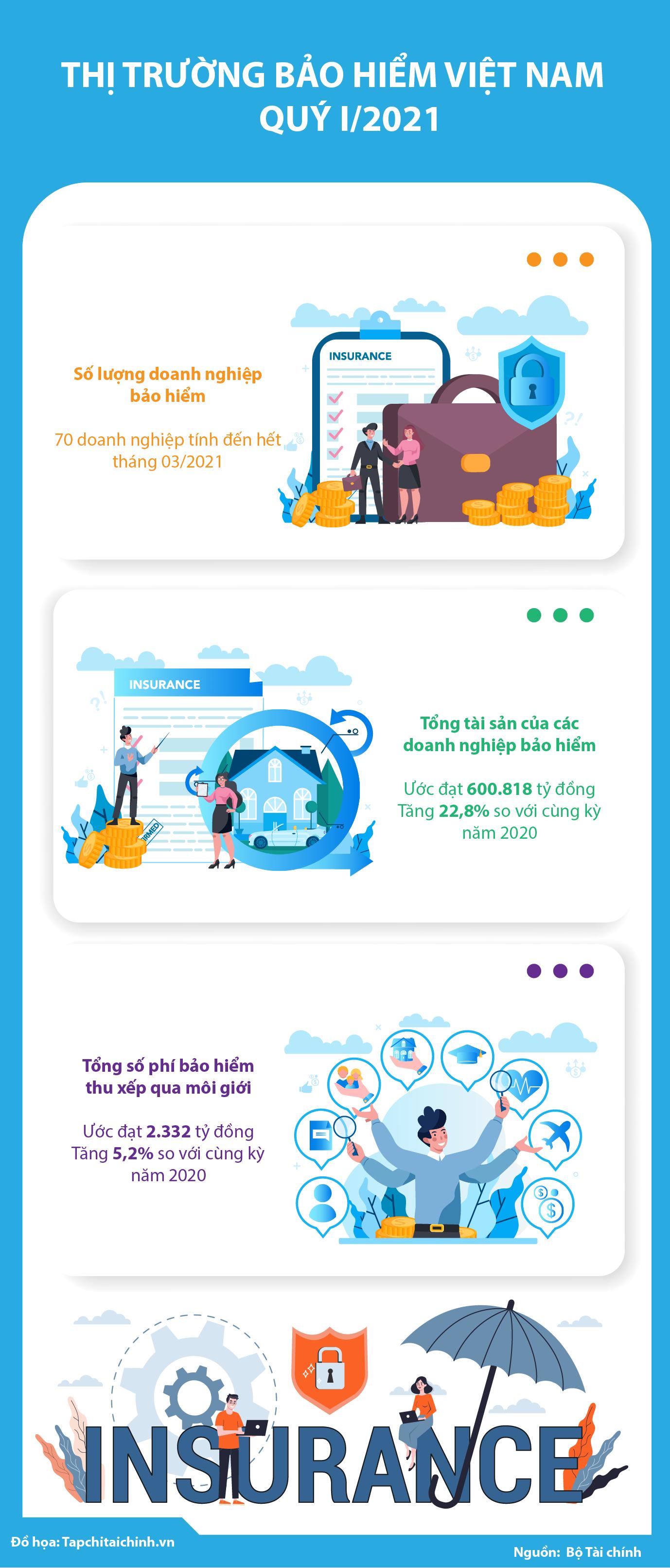 [Infographic] Thị trường bảo hiểm Việt Nam trong quý I/2021 - Ảnh 1