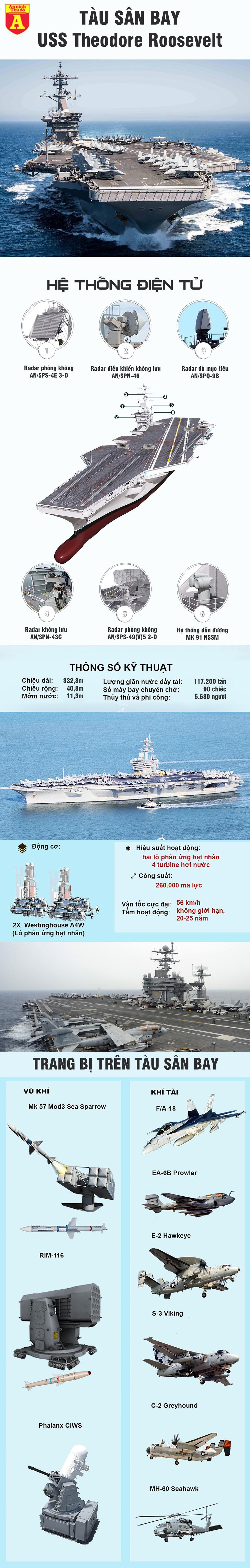 """[Infographics] Siêu tàu sân bay Mỹ bị dịch Covid-19 """"đánh"""" cho nằm bờ - Ảnh 1"""