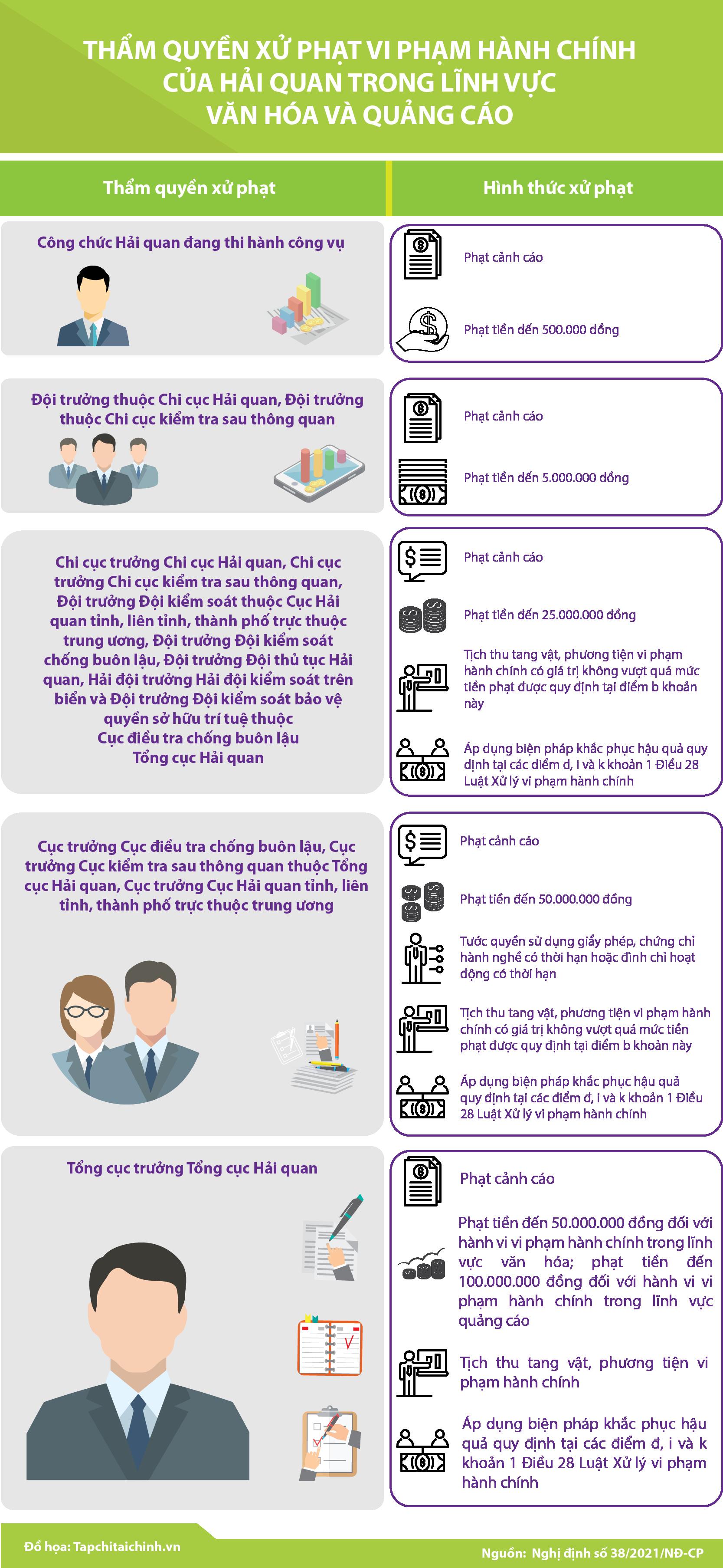 [Infographic] Thẩm quyền xử phạt vi phạm hành chính của hải quan trong lĩnh vực văn hóa và quảng cáo - Ảnh 1