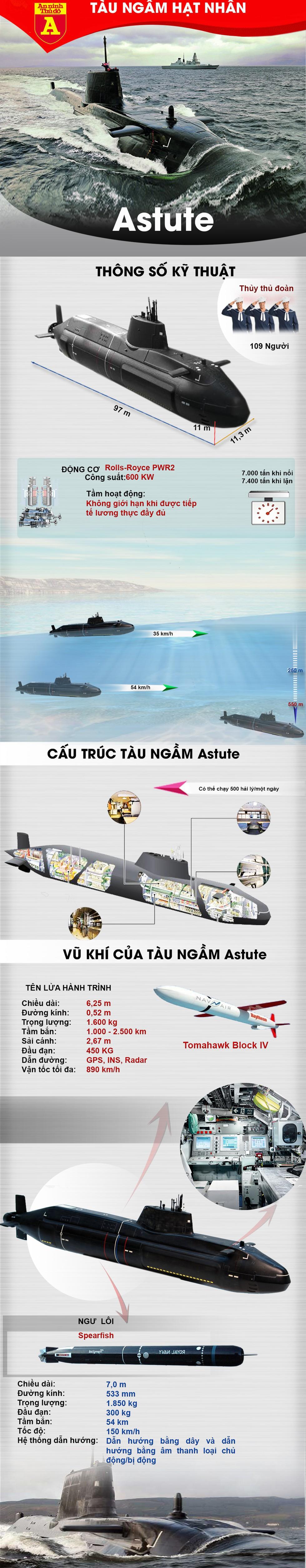 [Infographics] Hải quân Anh hạ thủy siêu tàu ngầm hạt nhân gần 2 tỷ USD - Ảnh 1