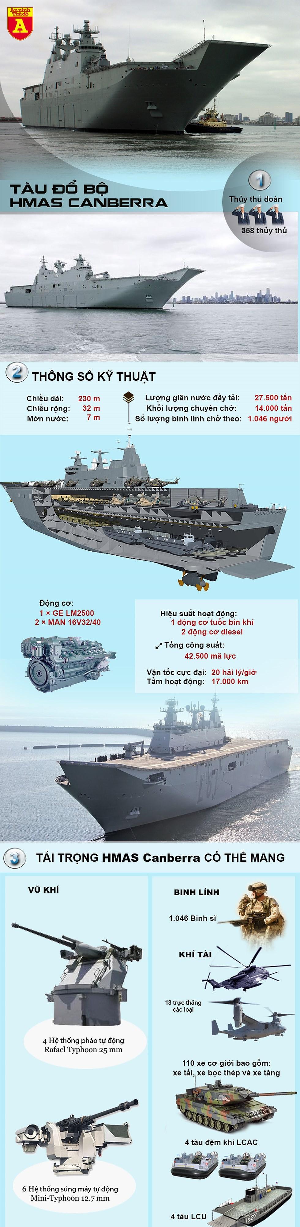 [Infographics] Siêu tàu đổ bộ của Úc, yếu tố gây bất ngờ cho Trung Quốc - Ảnh 1
