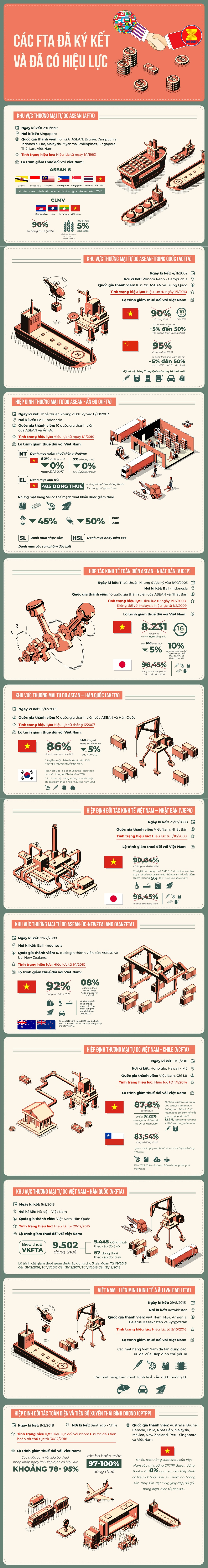 [Infographic] Những Hiệp định thương mại tự do Việt Nam hưởng lợi trong năm 2019 - Ảnh 1