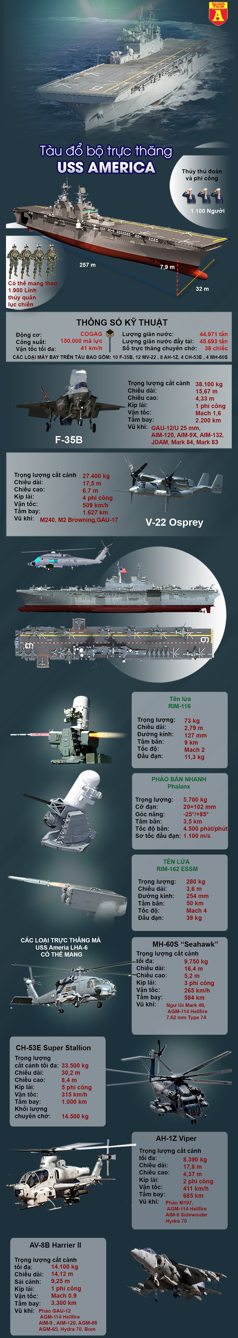 [Infographics] Trung Quốc lo ngại khi Mỹ điều siêu tàu đổ bộ chất đầy F-35B tới Thái Bình Dương - Ảnh 1