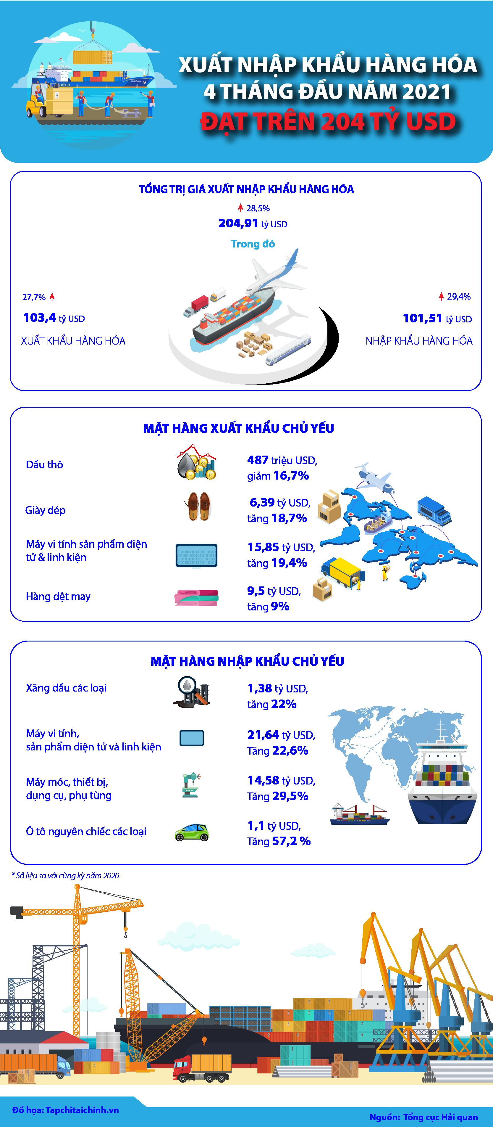 [Infographics] Xuất nhập khẩu hàng hóa 4 tháng đầu năm 2021 đạt trên 204 tỷ USD - Ảnh 1