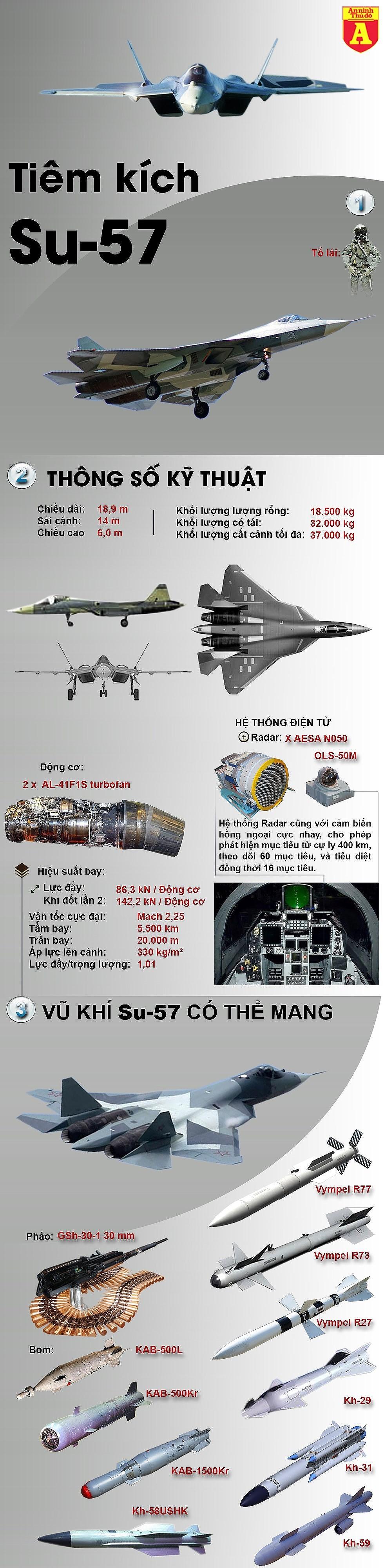 [Infographics] Su-57 thiếu động cơ, Nga khó chào hàng Thổ Nhĩ Kỳ - Ảnh 1