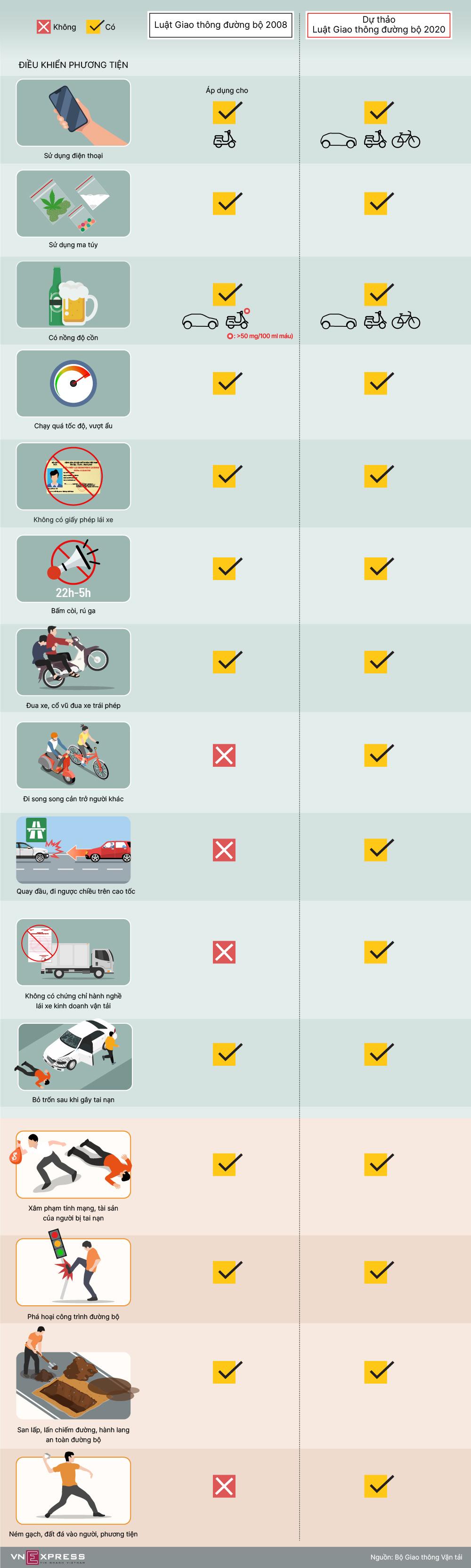 [Infographics] Đề xuất thêm hành vi bị nghiêm cấm khi lái xe - Ảnh 1