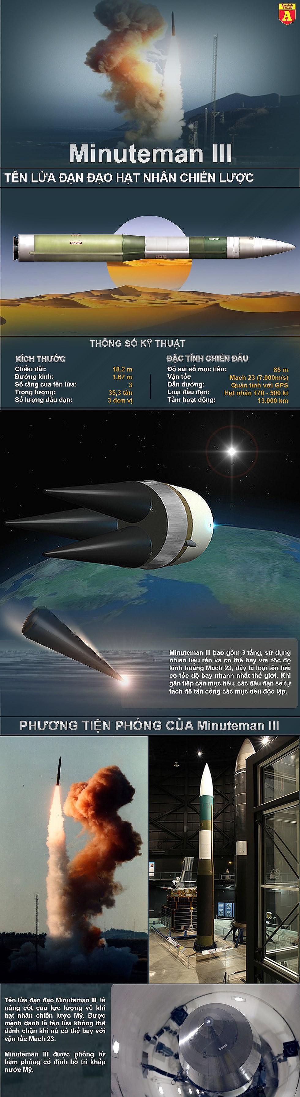[Infographics] Tên lửa tầm ngắn Triều Tiên vừa bay, Mỹ phóng ngay siêu tên lửa tầm xa - Ảnh 1