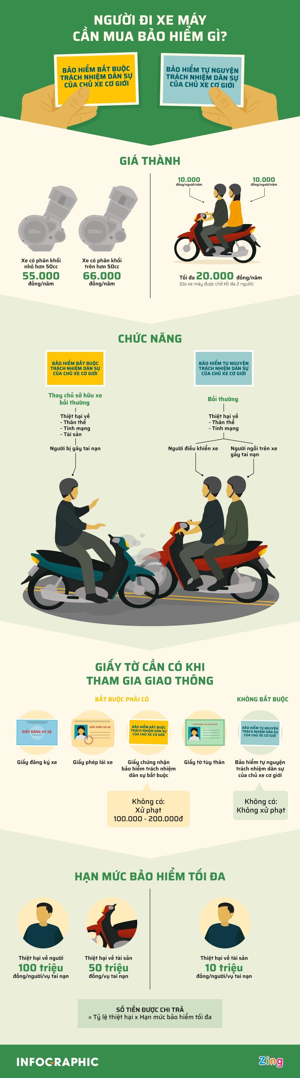 [Infographics] Người đi xe máy cần mua bảo hiểm gì? - Ảnh 1