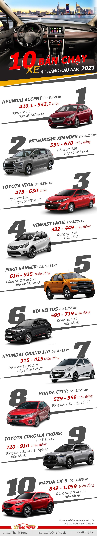 [Infographics] Ô tô bán chạy nhất từ đầu năm 2021 - Ảnh 1