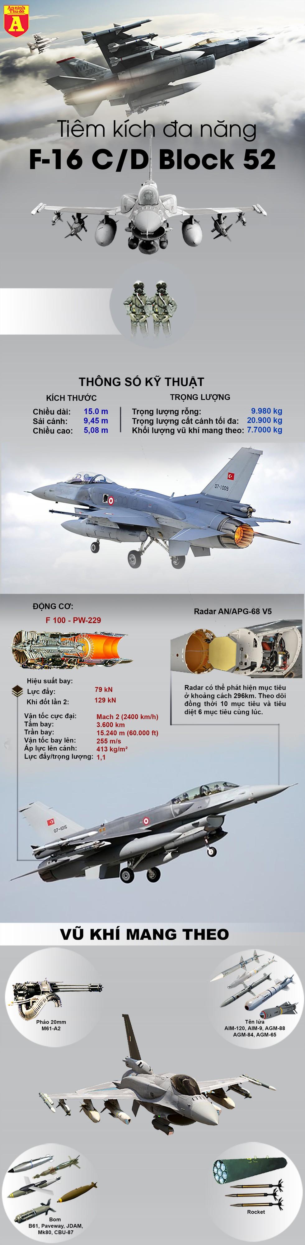 """[Infographics] F-16 Thổ Nhĩ Kỳ lao lên không trung, chặn """"sát thủ diệt hạm"""" Tu-22M3 Nga - Ảnh 1"""