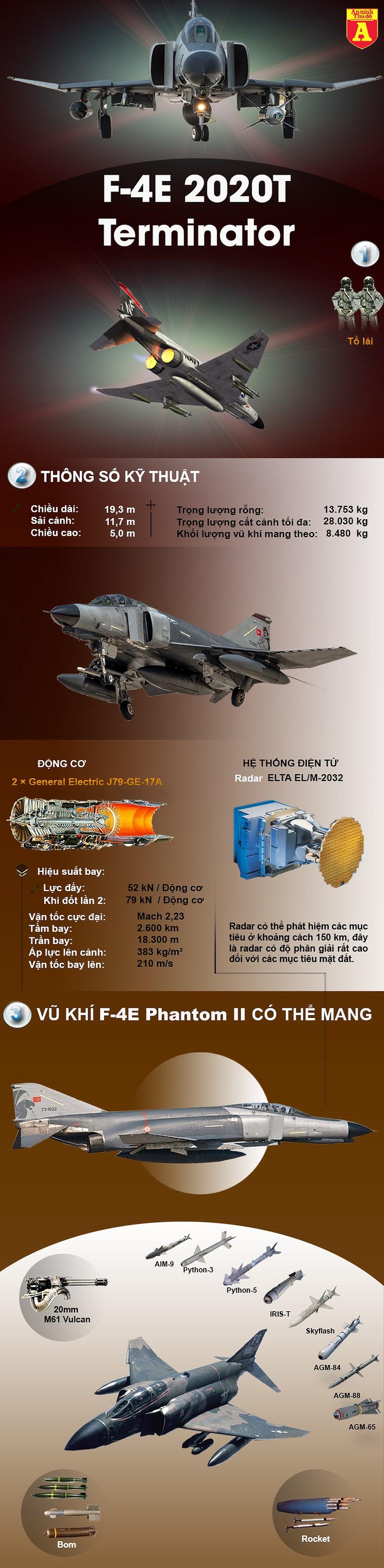 """[Infographics] Từ """"con ma"""" biến thành """"kẻ hủy diệt"""" Su-27, Israel đã làm gì với tiêm kích F-4 Mỹ? - Ảnh 1"""