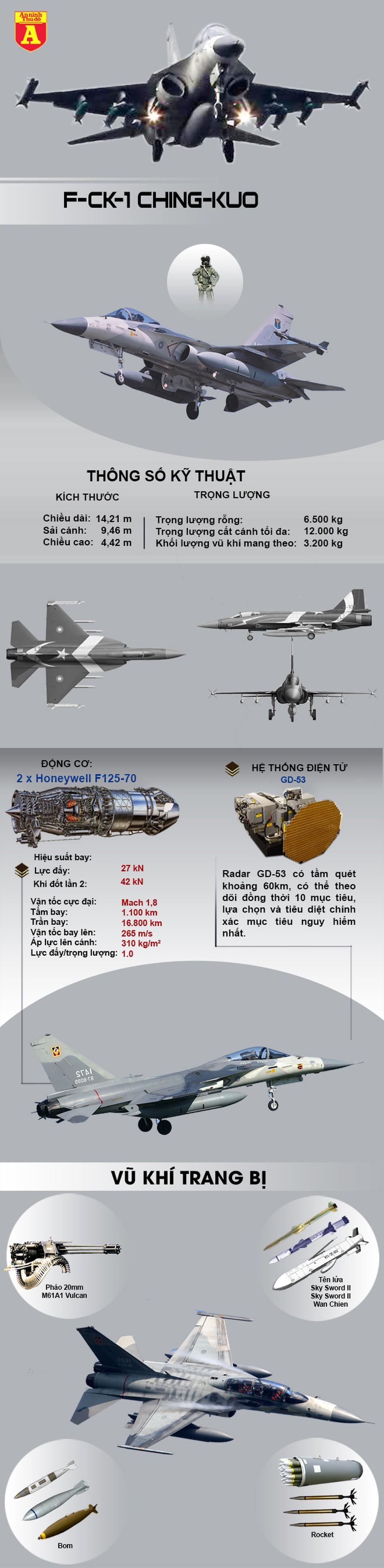 [Infographics] Chiến đấu cơ tự sản xuất của đảo Đài Loan mạnh ngang ngửa với J-10 Trung Quốc - Ảnh 1