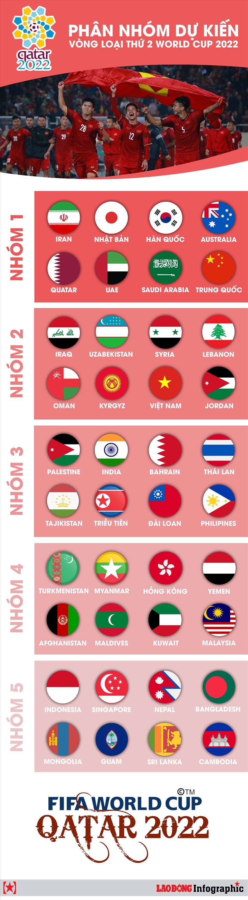[Infographics] Danh sách 40 đội dự vòng loại World Cup 2022, tuyển Việt Nam ở nhóm số 2 - Ảnh 1