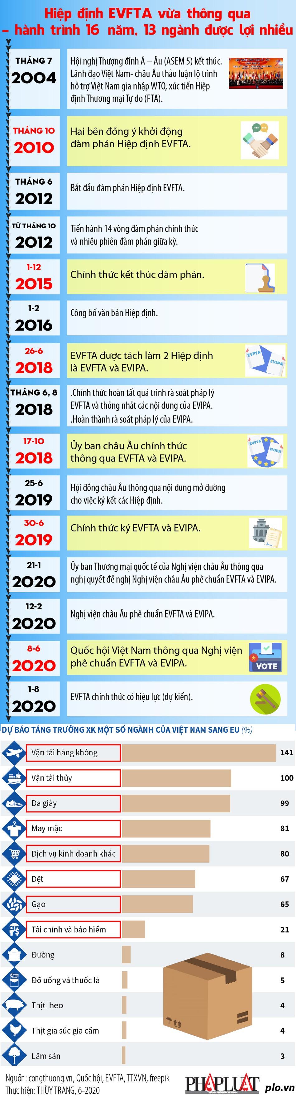 [Infographics] Hiệp định EVFTA: Hành trình 10 năm và 13 ngành được lợi nhiều - Ảnh 1
