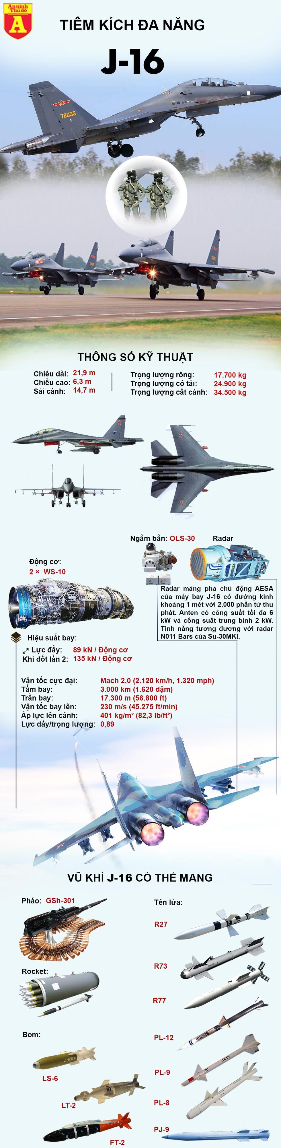 [Infographics] Chiến đấu cơ Trung Quốc sao chép từ Nga được triển khai đấu với Su-30MKI Ấn Độ - Ảnh 1