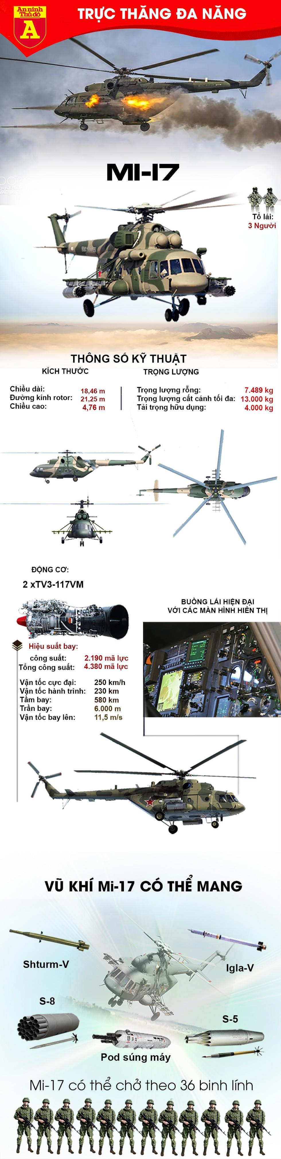 [Infographics]  Dòng trực thăng bán chạy nhất của Nga bị rơi tại Indonesia - Ảnh 1