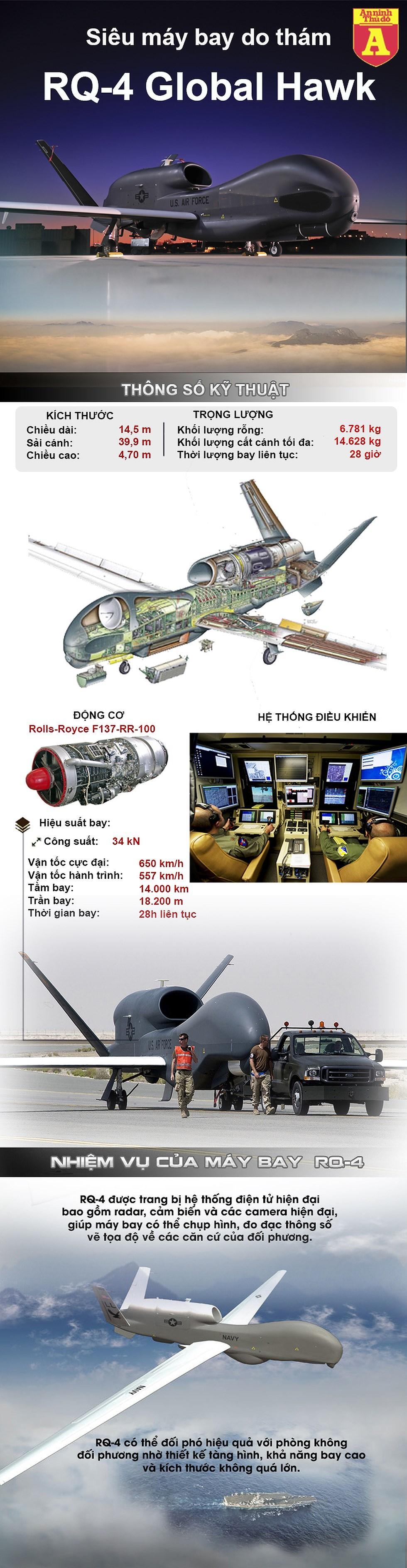 """[Infographics] """"Mắt thần"""" RQ-4 Mỹ đang là tâm điểm nóng tại Trung Đông mạnh cỡ nào? - Ảnh 1"""