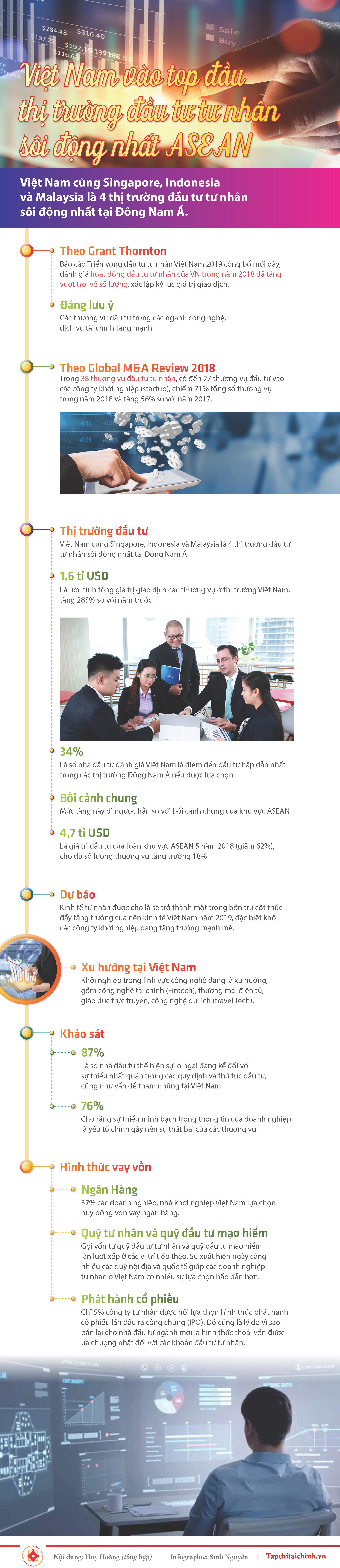 [Infographics] Việt Nam vào top đầu thị trường đầu tư tư nhân sôi động nhất ASEAN - Ảnh 1