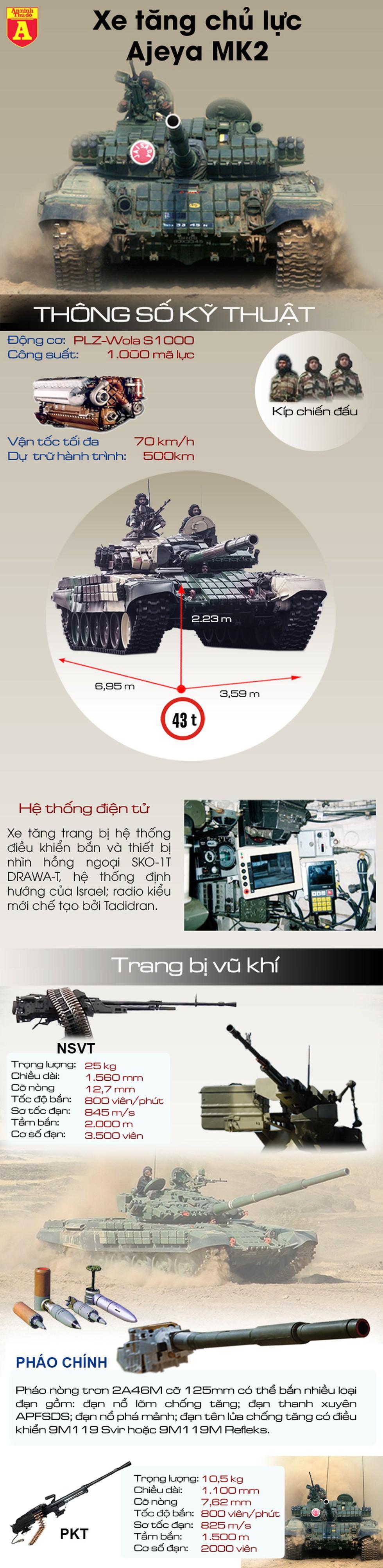 [Infographics] Ấn Độ tiếp tục điều lượng lớn xe tăng T-72 cực mạnh tới biên giới Trung Quốc - Ảnh 1