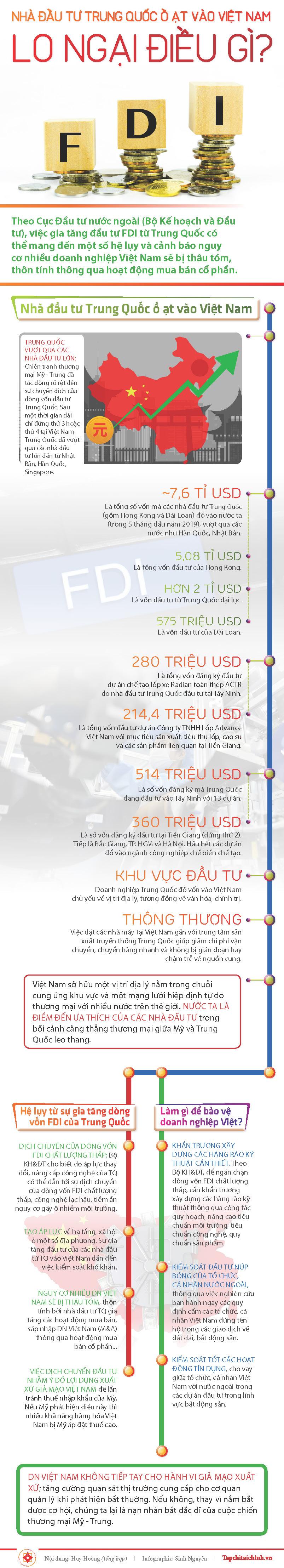 [Infographics] Nhà đầu tư Trung Quốc ồ ạt vào Việt Nam: Lo ngại điều gì? - Ảnh 1