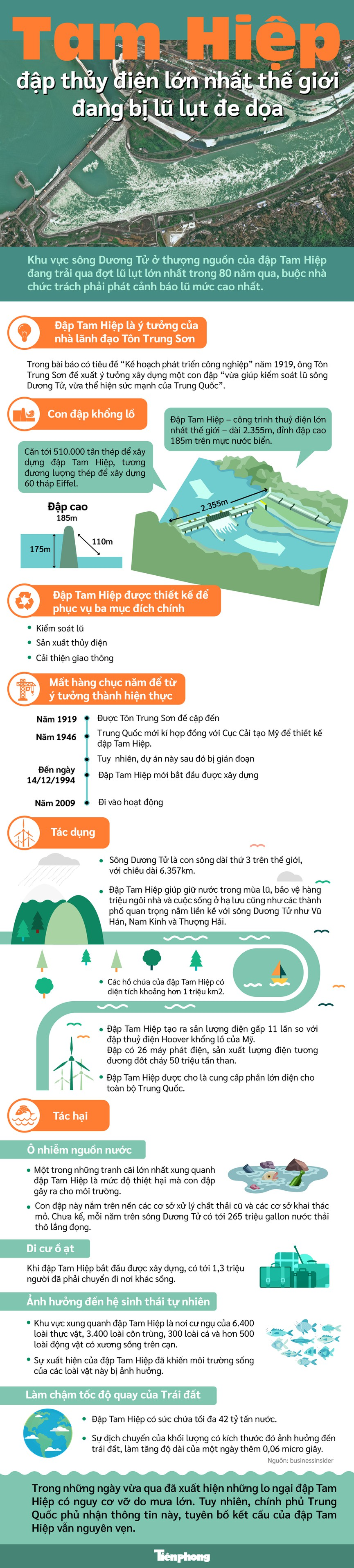 [Infographics] Tam Hiệp - đập thủy điện lớn nhất thế giới đang bị lũ lụt đe dọa - Ảnh 1