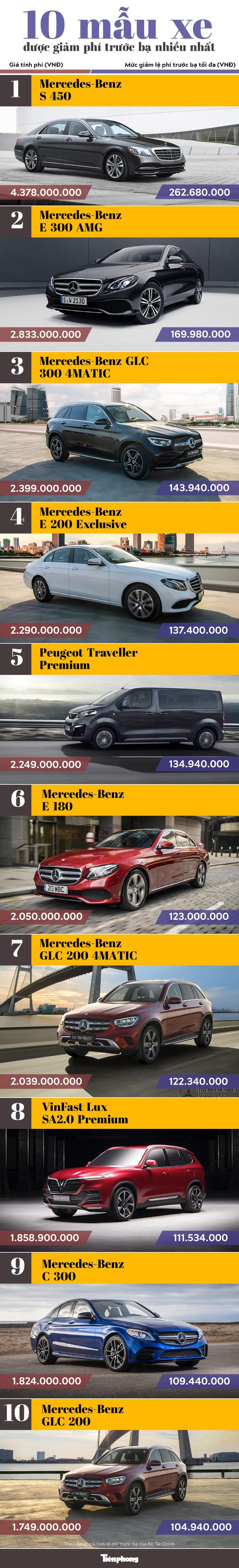 [Infographics] 10 mẫu xe có mức giảm phí trước bạ nhiều nhất - Ảnh 1