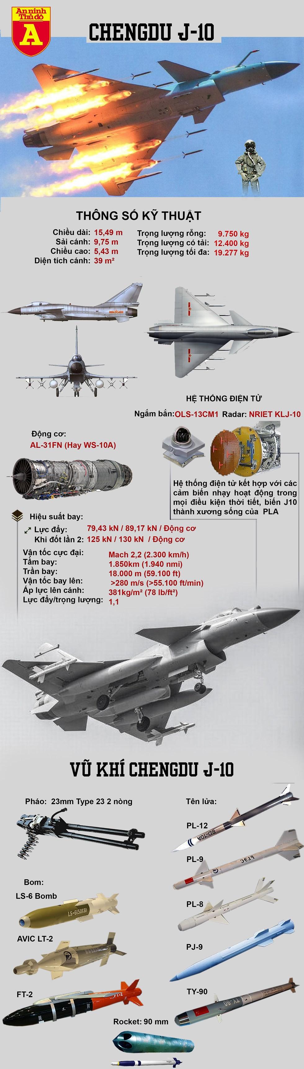 [Infographics] Bất ngờ Trung Quốc cho 40 tiêm kích J-10 áp sát biên giới Ấn Độ từ ngả Pakistan - Ảnh 1