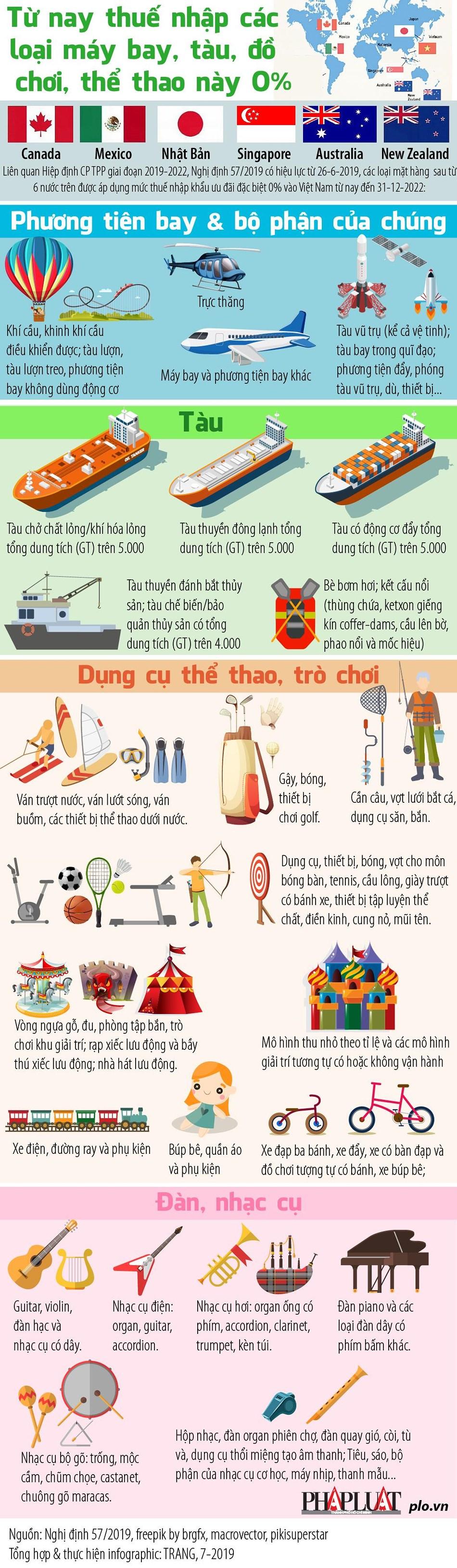 [Infographics] Người Việt sắp được mua tàu, máy bay, đồ chơi... thuế 0% - Ảnh 1