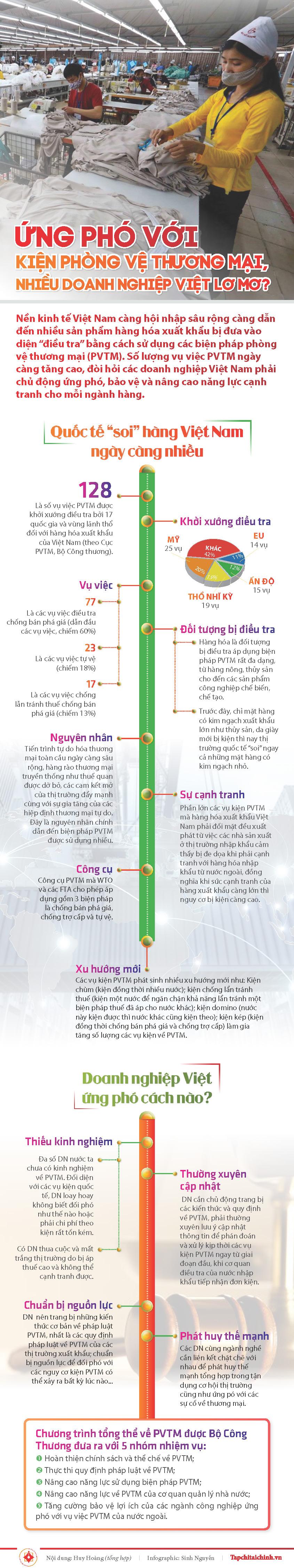 [Infographics] Ứng phó với kiện phòng vệ thương mại, nhiều doanh nghiệp Việt lơ mơ? - Ảnh 1