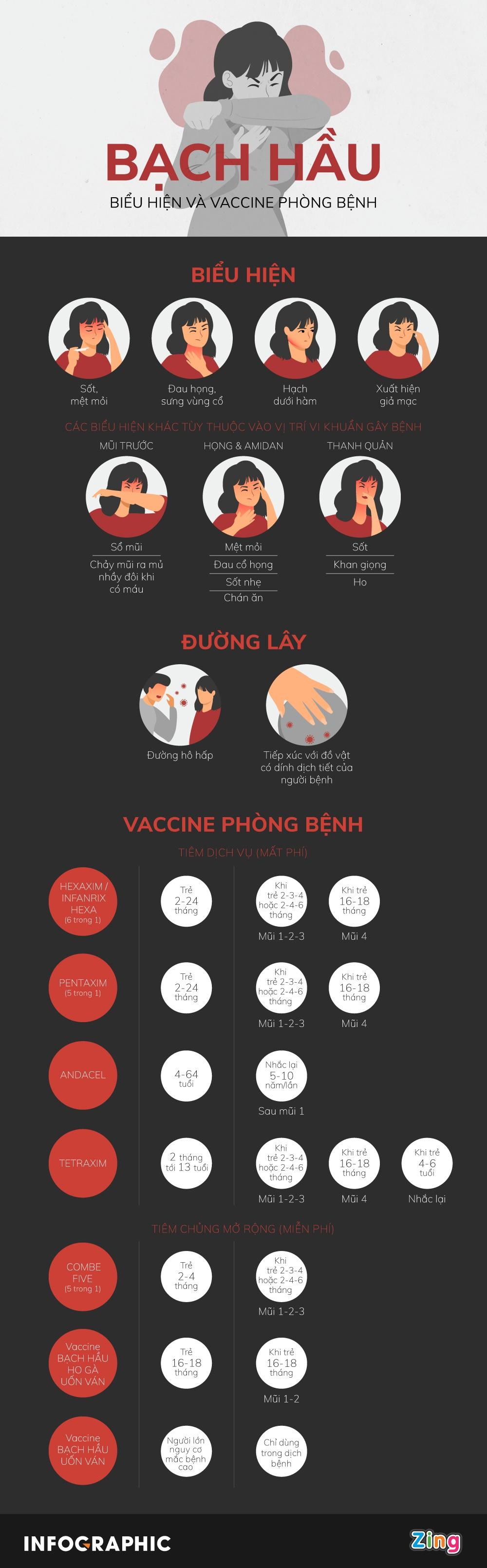 [Infographics] Dấu hiệu bệnh và những vaccine giúp phòng bạch hầu - Ảnh 1