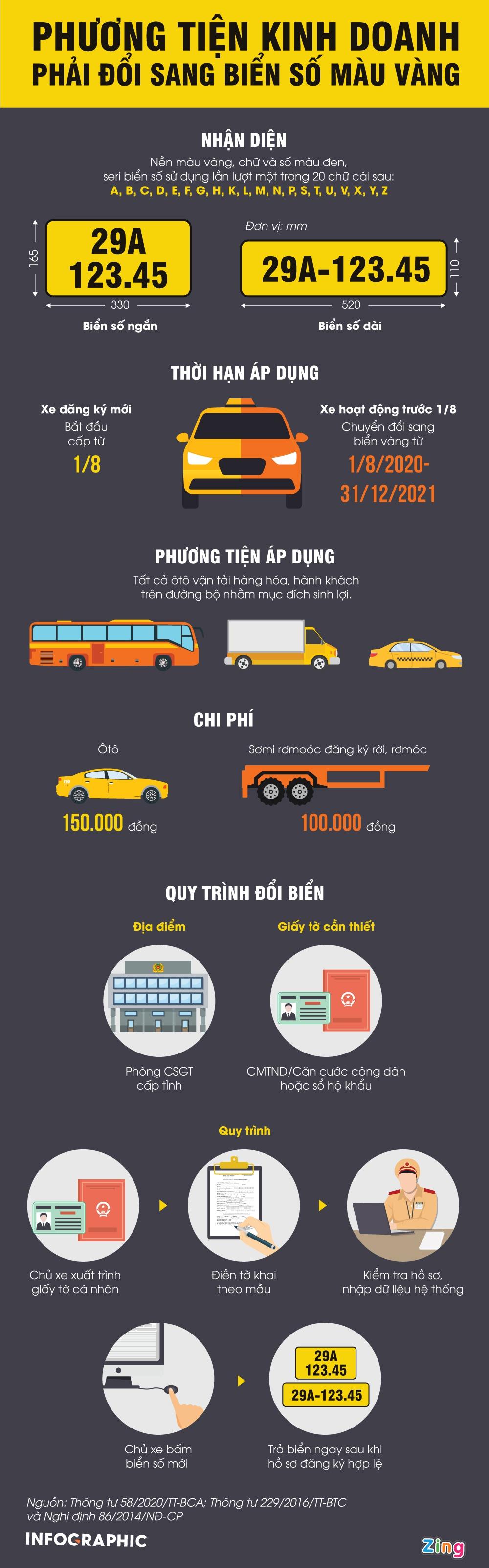 [Infographics] Quy trình đổi biển số màu vàng như thế nào, ở đâu? - Ảnh 1