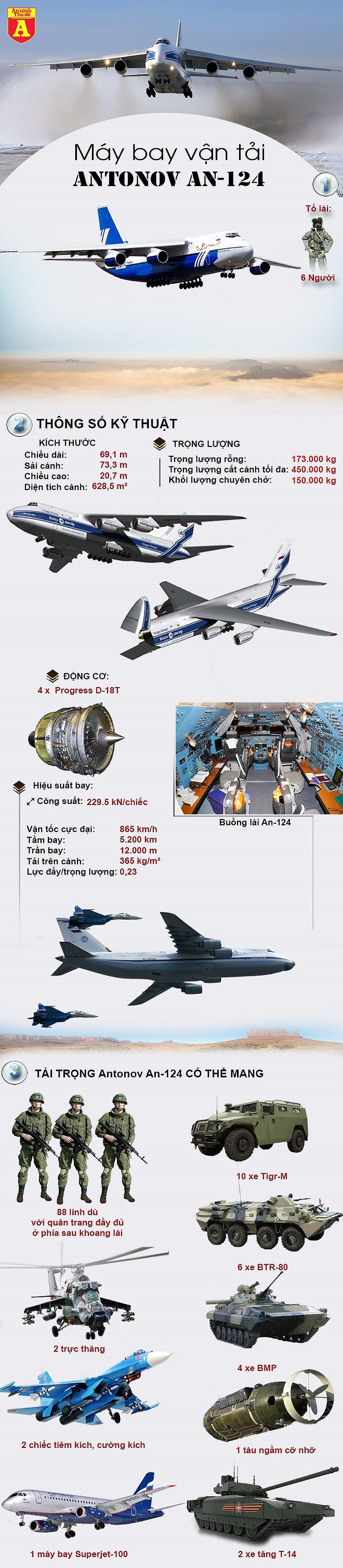 """[Infographics] Tại sao """"gã khổng lồ"""" An-124 Nga đang bị Mỹ và NATO theo dõi sát sao? - Ảnh 1"""