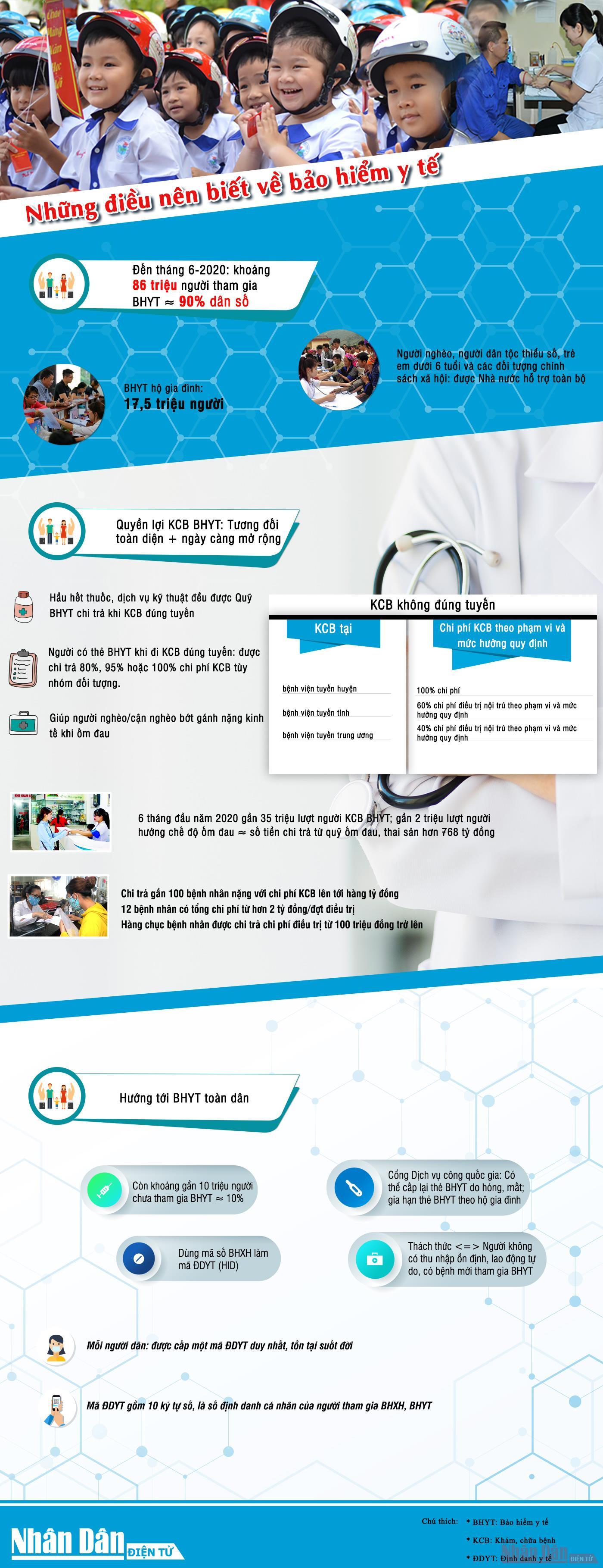 [Infographic] Những điều nên biết về bảo hiểm y tế - Ảnh 1