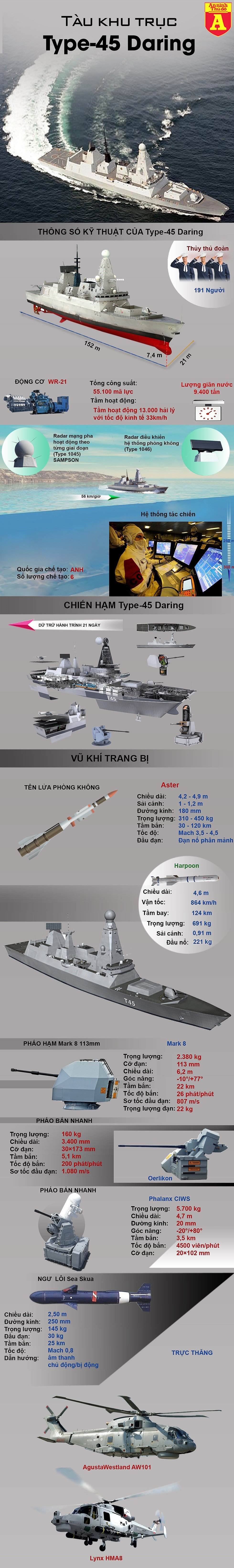 """[Infographics] Vịnh Ba Tư """"nóng sốt"""" khi khu trục hạm cực mạnh của NATO xuất trận - Ảnh 1"""