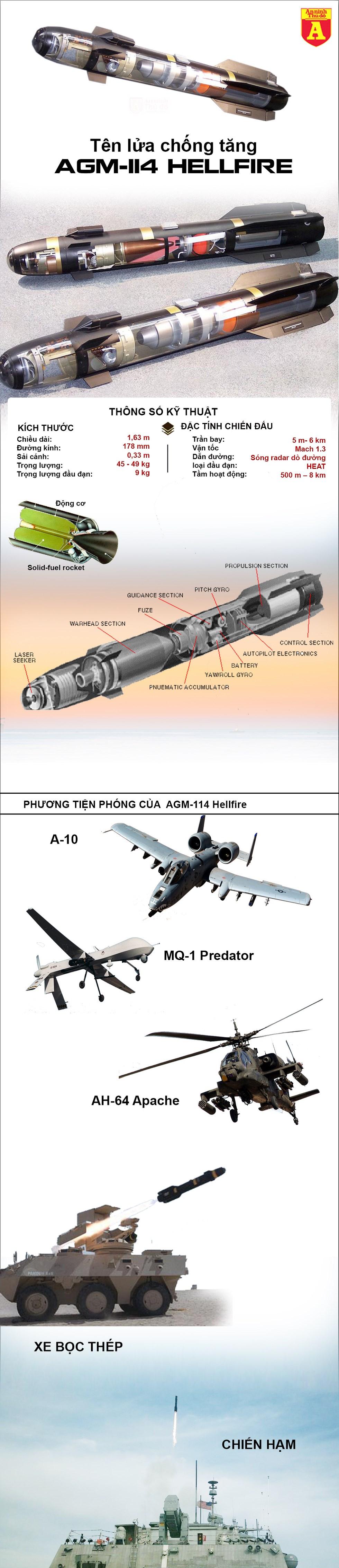 """[Infographics] Sức mạnh kinh hoàng từ """"tên lửa hỏa ngục"""" của Mỹ khiến đối thủ lo sợ - Ảnh 1"""
