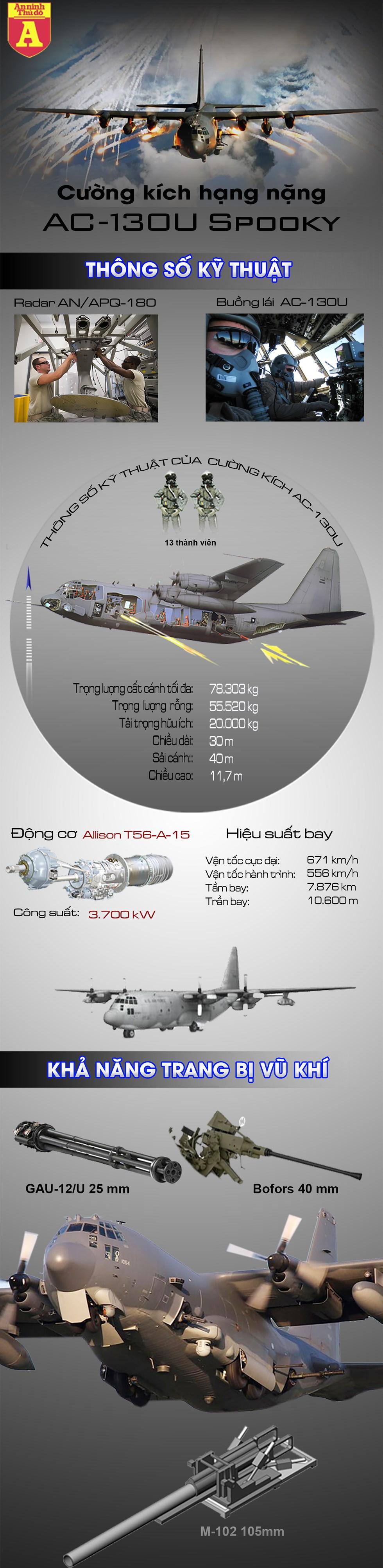 """[Infographics] Mỹ bất ngờ cho """"hung thần bầu trời"""" AC-130U Spooky nghỉ hưu sớm - Ảnh 1"""