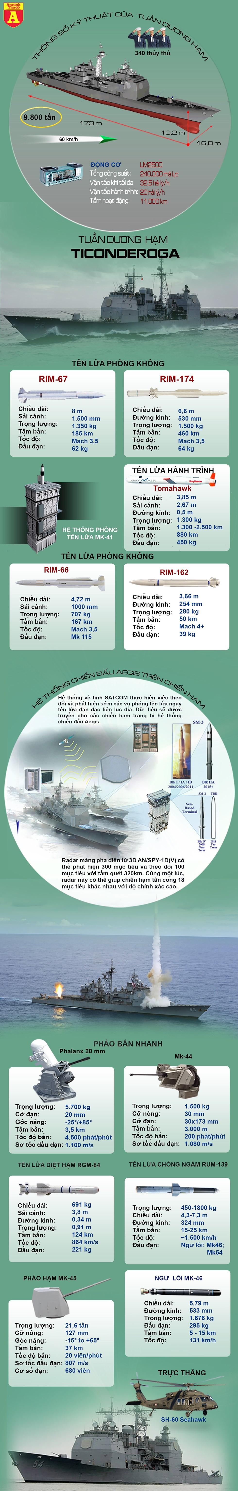 [Infographics] Chiến hạm Mỹ qua eo biển Đài Loan giữa đe dọa vũ lực từ Bắc Kinh - Ảnh 1