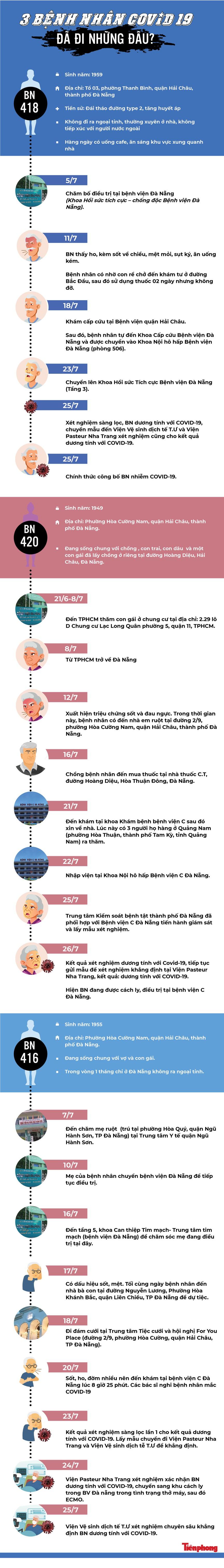 [Infographics] Các ca mắc mới Covid-19 ở Đà Nẵng có lịch trình di chuyển, tiếp xúc phức tạp - Ảnh 1
