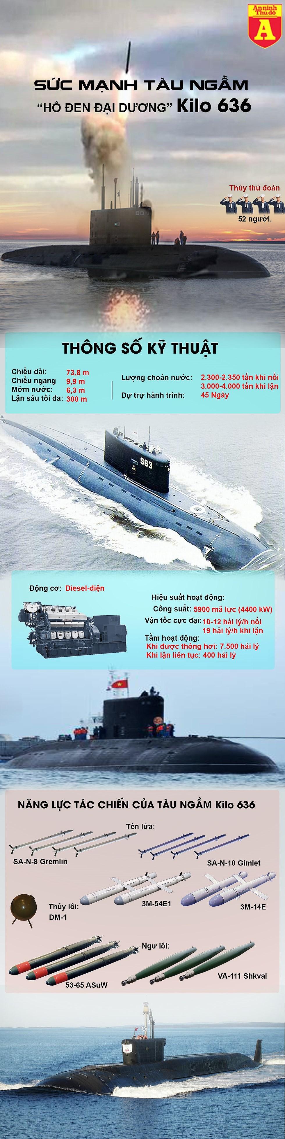 [Infographics] Tàu ngầm Kilo 636 mạnh cỡ nào khiến các nước phát thèm - Ảnh 1