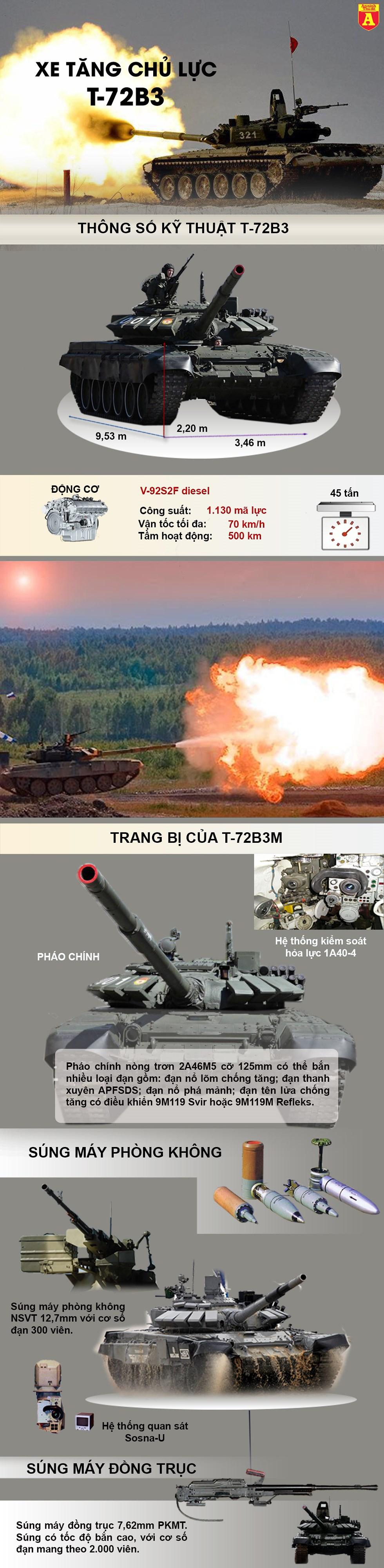 """[Infographics] Tìm hiểu loại xe tăng đang """"làm mưa làm gió"""" tại đấu trường Nga - Ảnh 1"""
