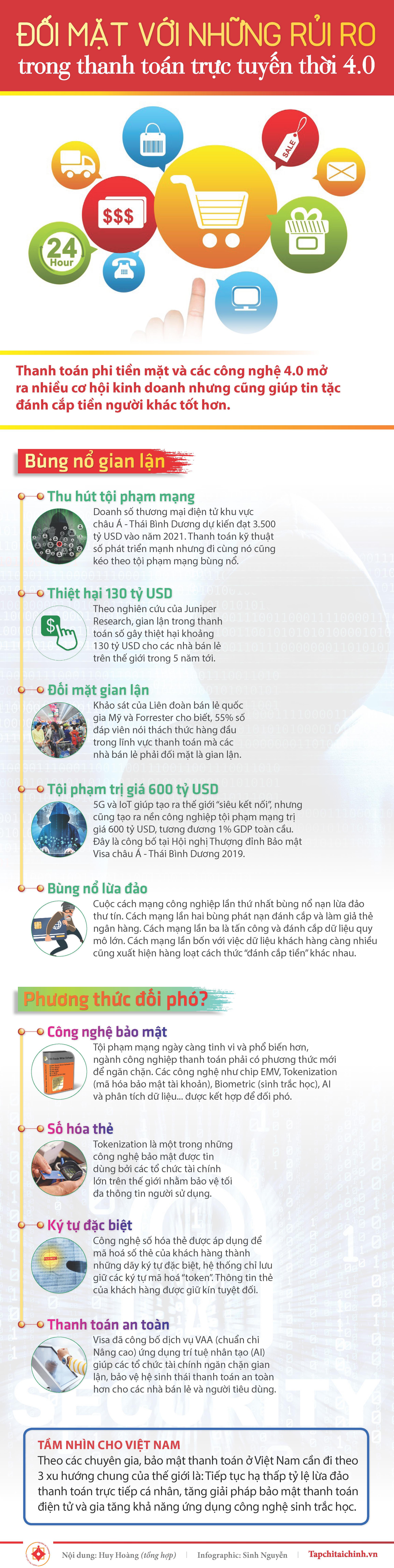 [Infographic] Đối mặt với những rủi ro trong thanh toán trực tuyến thời 4.0 - Ảnh 1